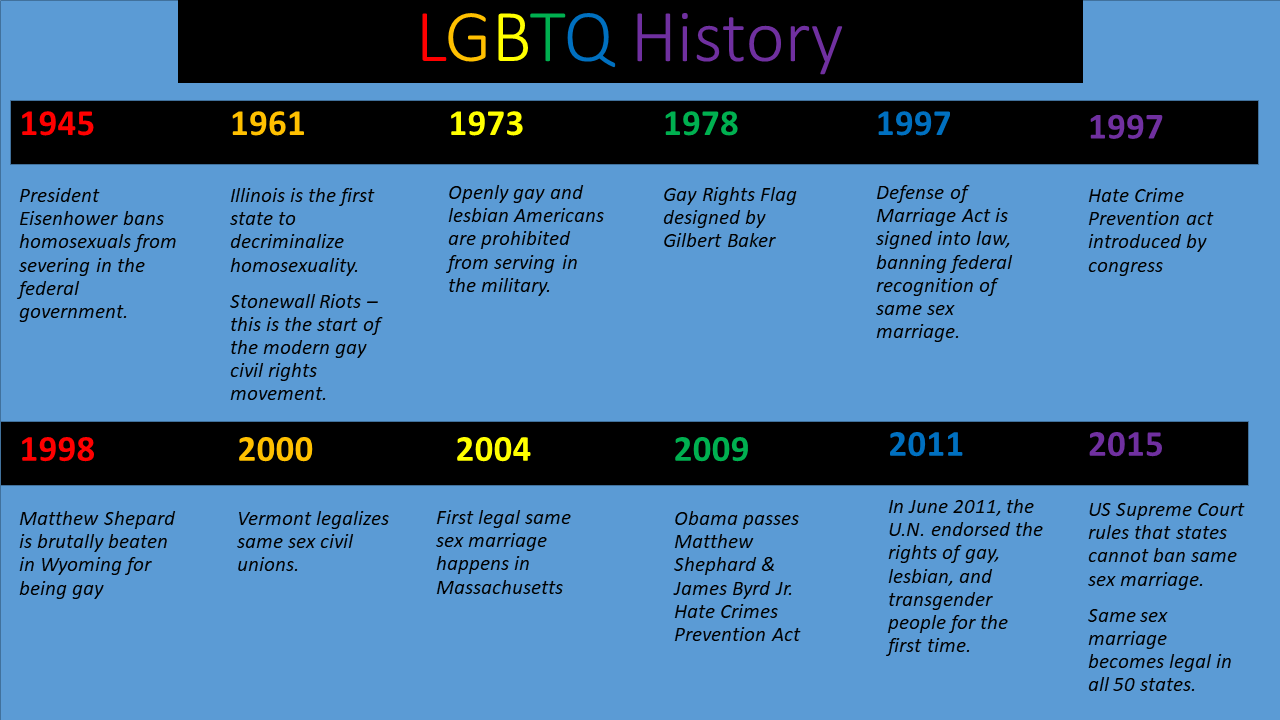 LGBTQ_History